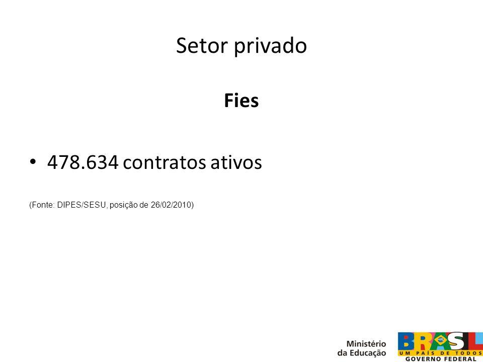 Setor privado Fies 478.634 contratos ativos