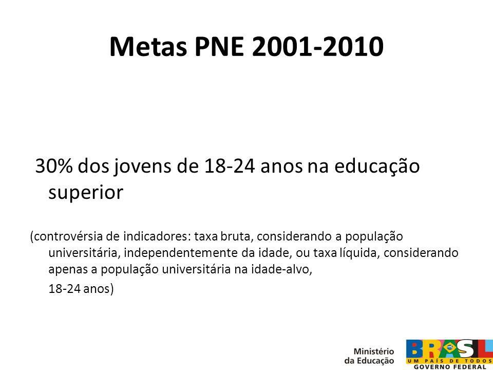 Metas PNE 2001-2010 30% dos jovens de 18-24 anos na educação superior