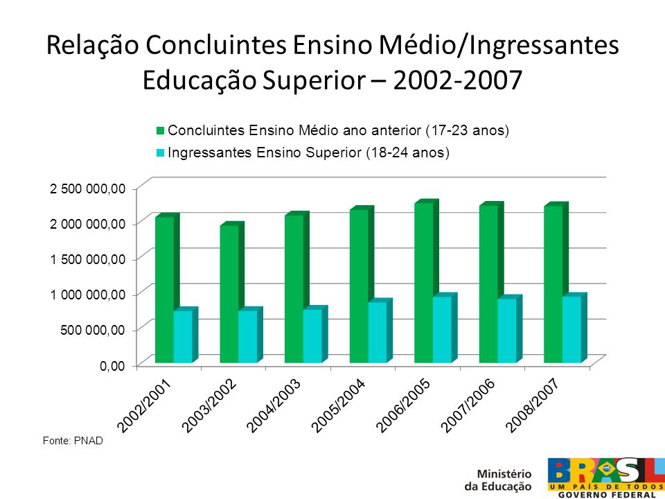 Relação Concluintes Ensino Médio/Ingressantes Educação Superior – 2002-2007