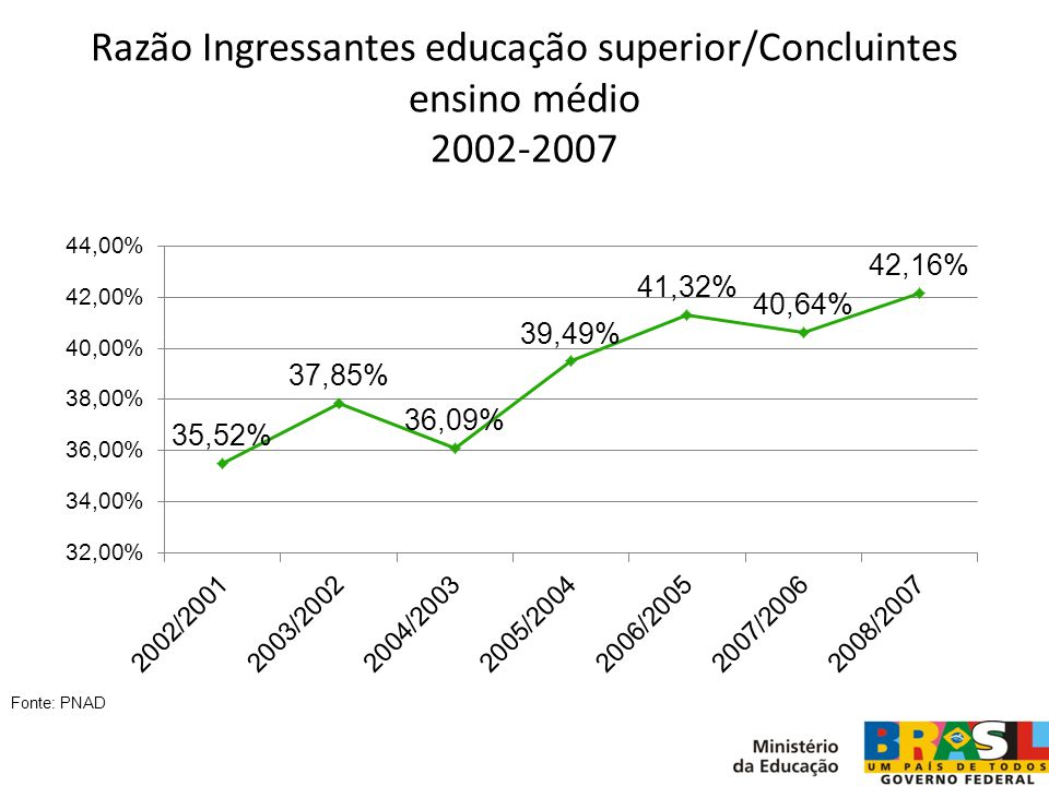 Razão Ingressantes educação superior/Concluintes ensino médio 2002-2007