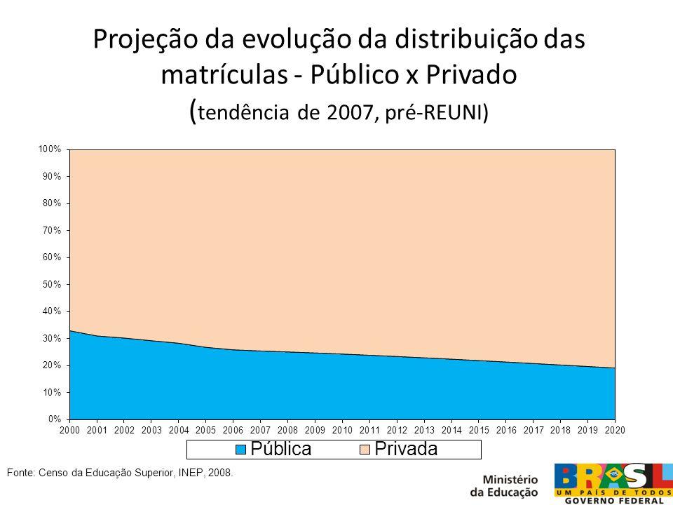 Projeção da evolução da distribuição das matrículas - Público x Privado (tendência de 2007, pré-REUNI)