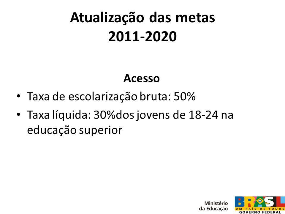 Atualização das metas 2011-2020