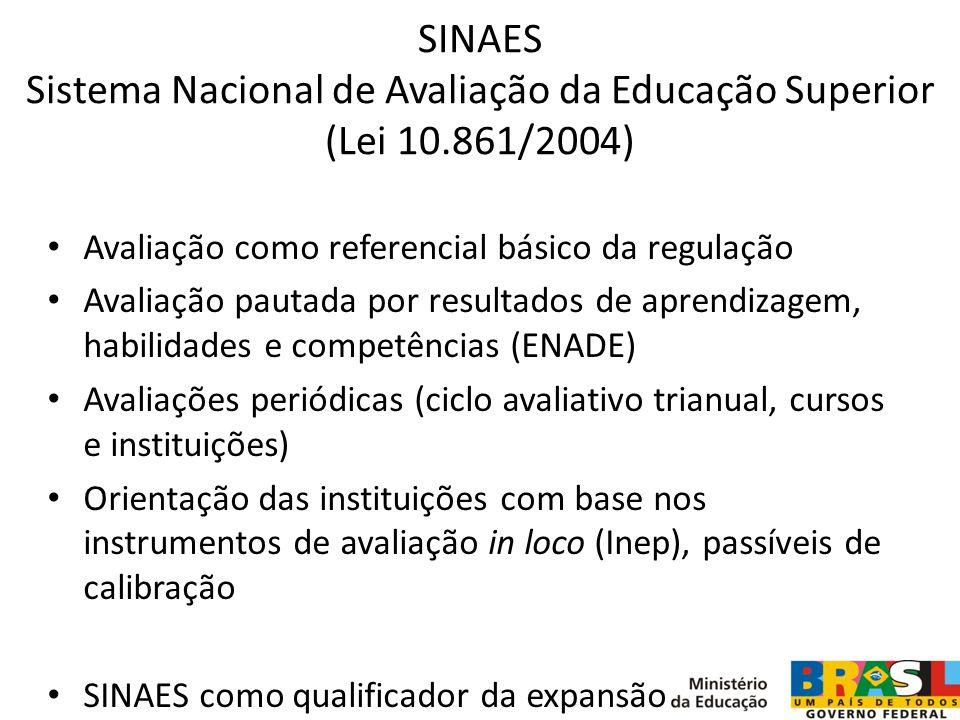 SINAES Sistema Nacional de Avaliação da Educação Superior (Lei 10