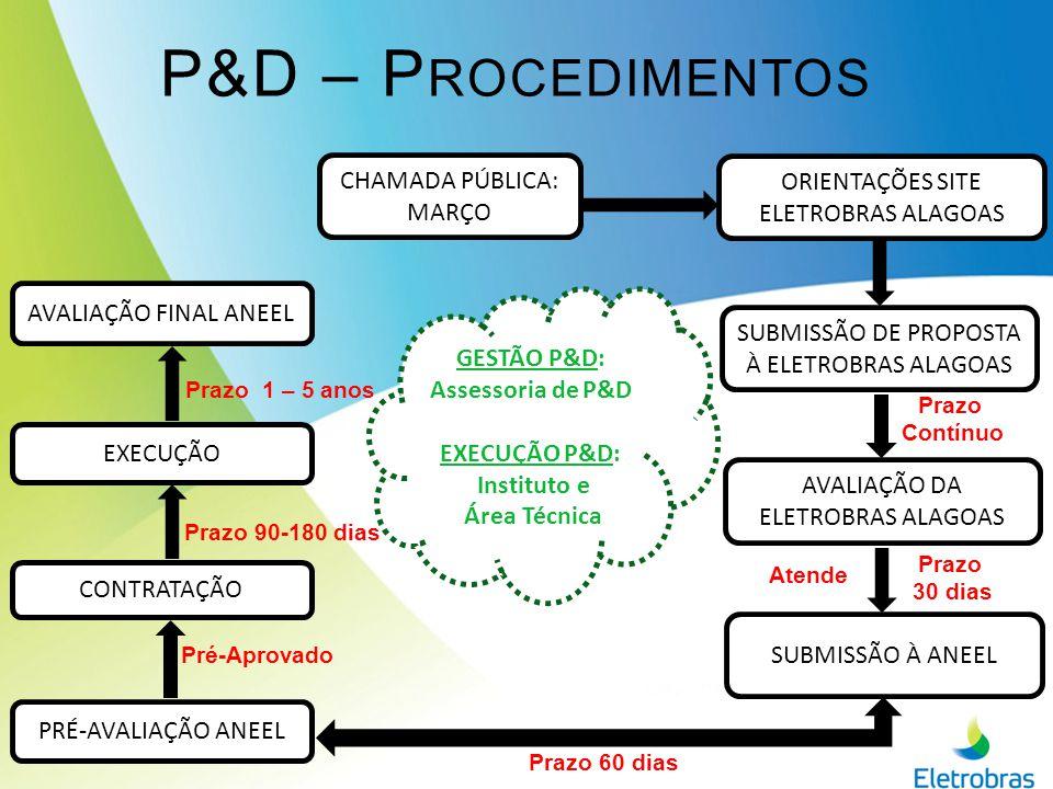 GESTÃO P&D: Assessoria de P&D