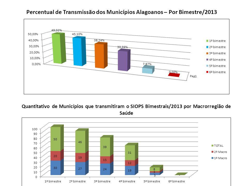 Percentual de Transmissão dos Municípios Alagoanos – Por Bimestre/2013