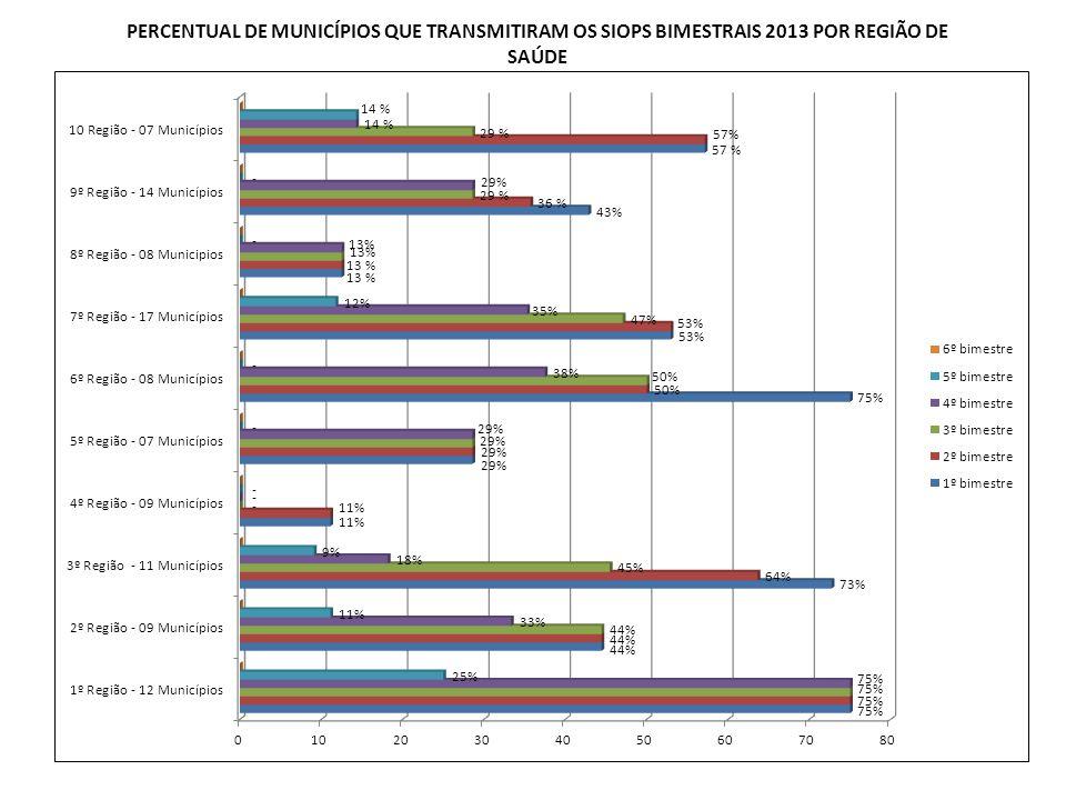 PERCENTUAL DE MUNICÍPIOS QUE TRANSMITIRAM OS SIOPS BIMESTRAIS 2013 POR REGIÃO DE SAÚDE
