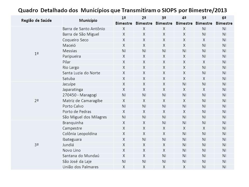 Quadro Detalhado dos Municípios que Transmitiram o SIOPS por Bimestre/2013
