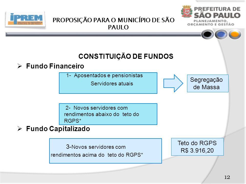 PROPOSIÇÃO PARA O MUNICÍPIO DE SÃO PAULO CONSTITUIÇÃO DE FUNDOS
