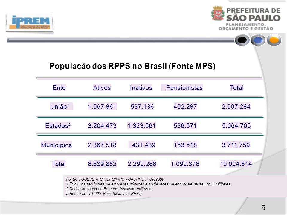População dos RPPS no Brasil (Fonte MPS)