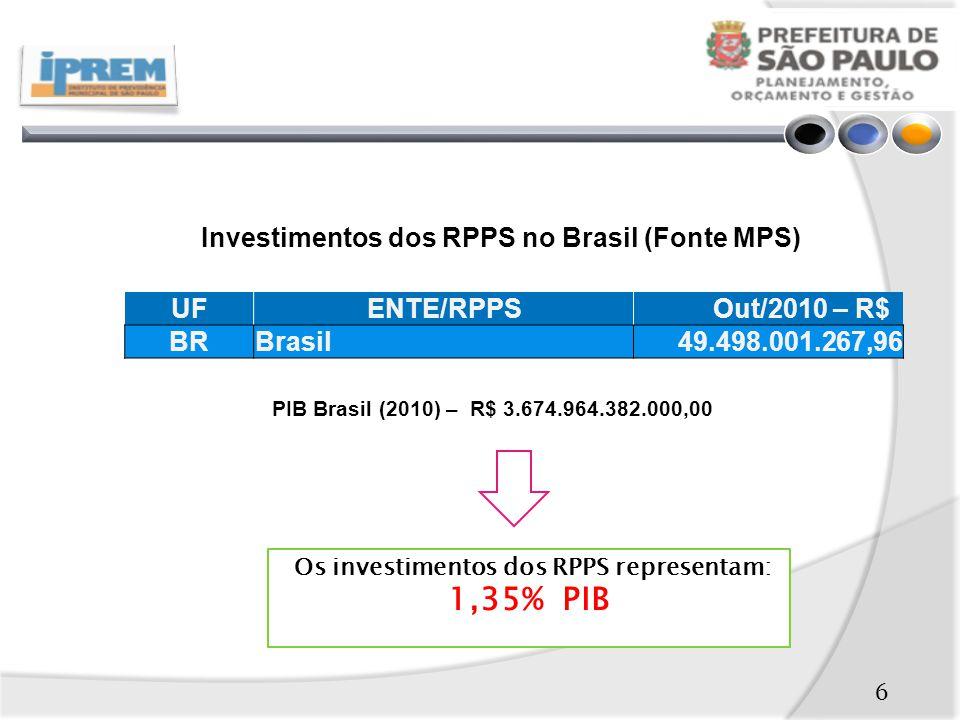 1,35% PIB Investimentos dos RPPS no Brasil (Fonte MPS) UF ENTE/RPPS