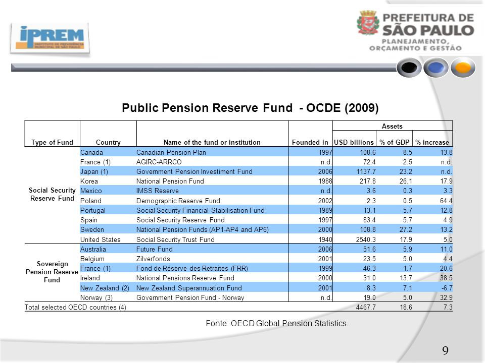 Public Pension Reserve Fund - OCDE (2009)
