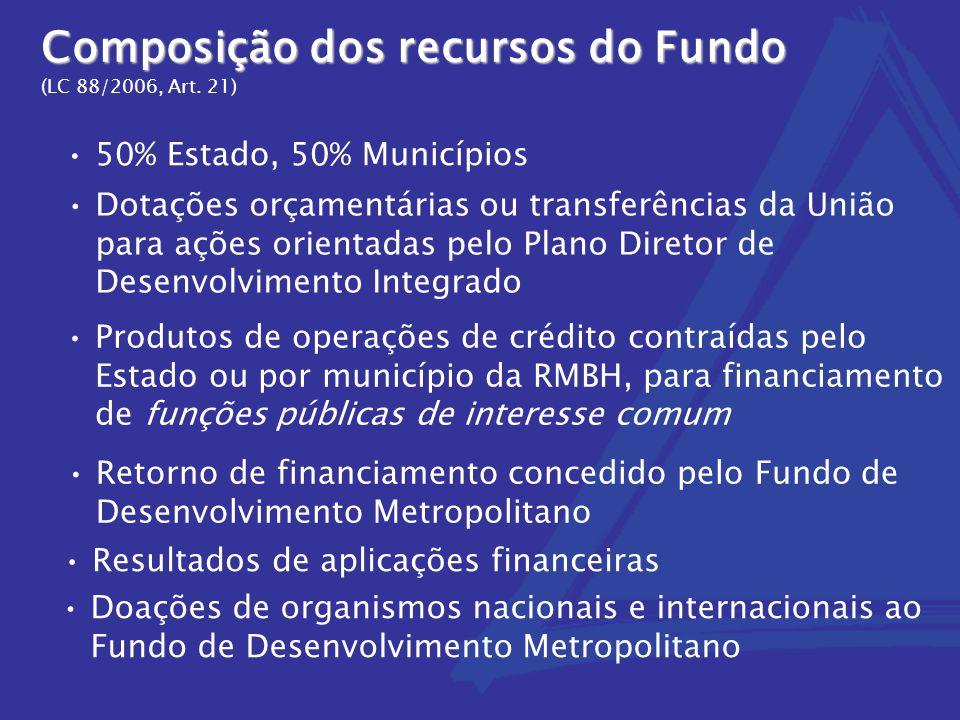 Composição dos recursos do Fundo