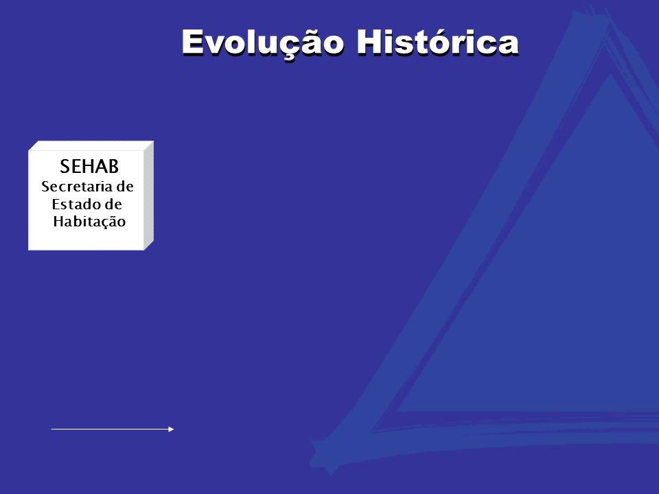 Evolução Histórica Evolução Histórica SEHAB Secretaria de Estado de
