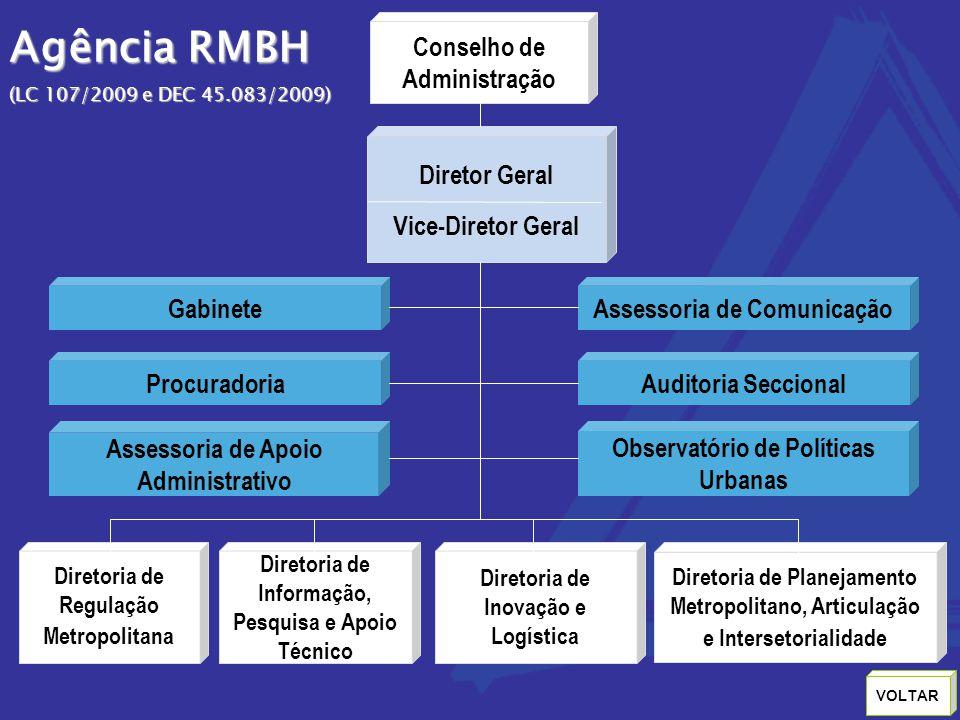 Agência RMBH Conselho de Administração Diretor Geral