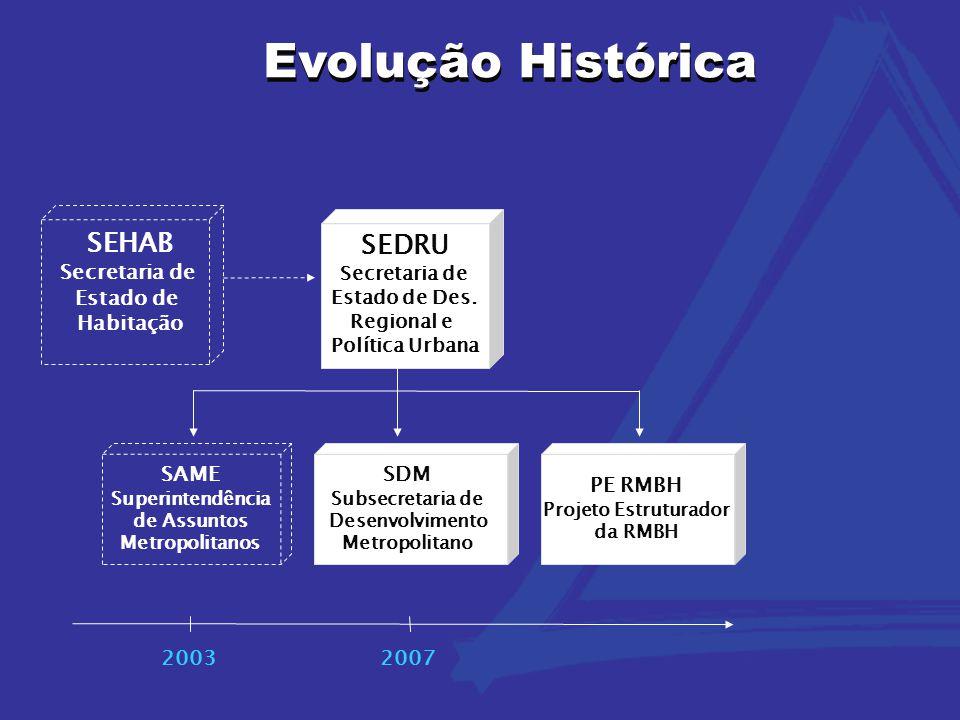 Evolução Histórica Evolução Histórica SEHAB SEDRU Secretaria de