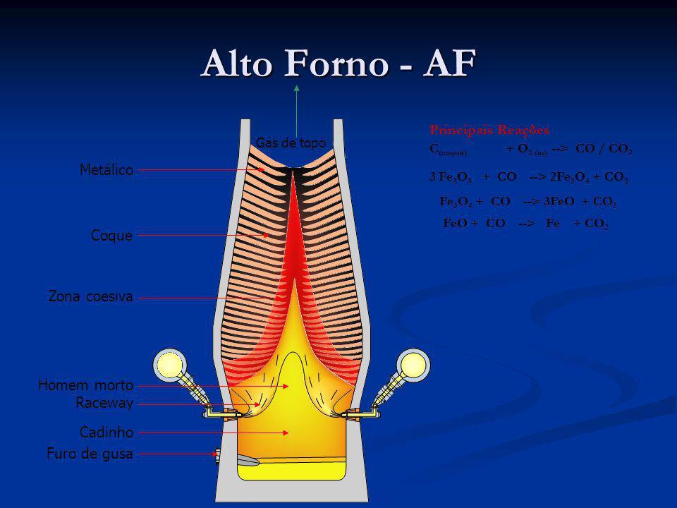 Alto Forno - AF Principais Reações Metálico Coque Zona coesiva