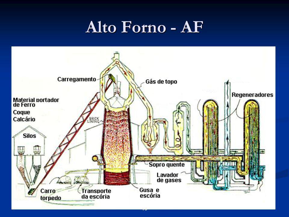 Alto Forno - AF