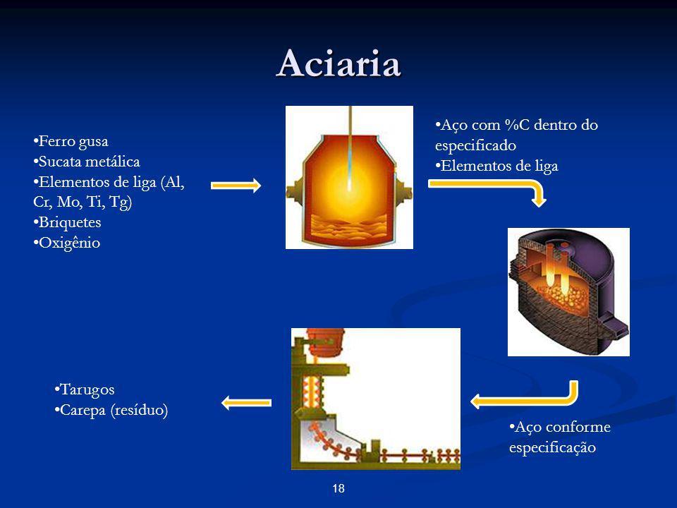 Aciaria Aço com %C dentro do especificado Ferro gusa Elementos de liga