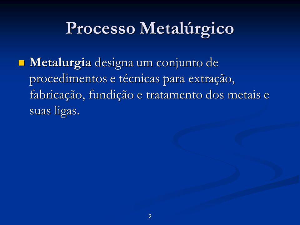 Processo Metalúrgico