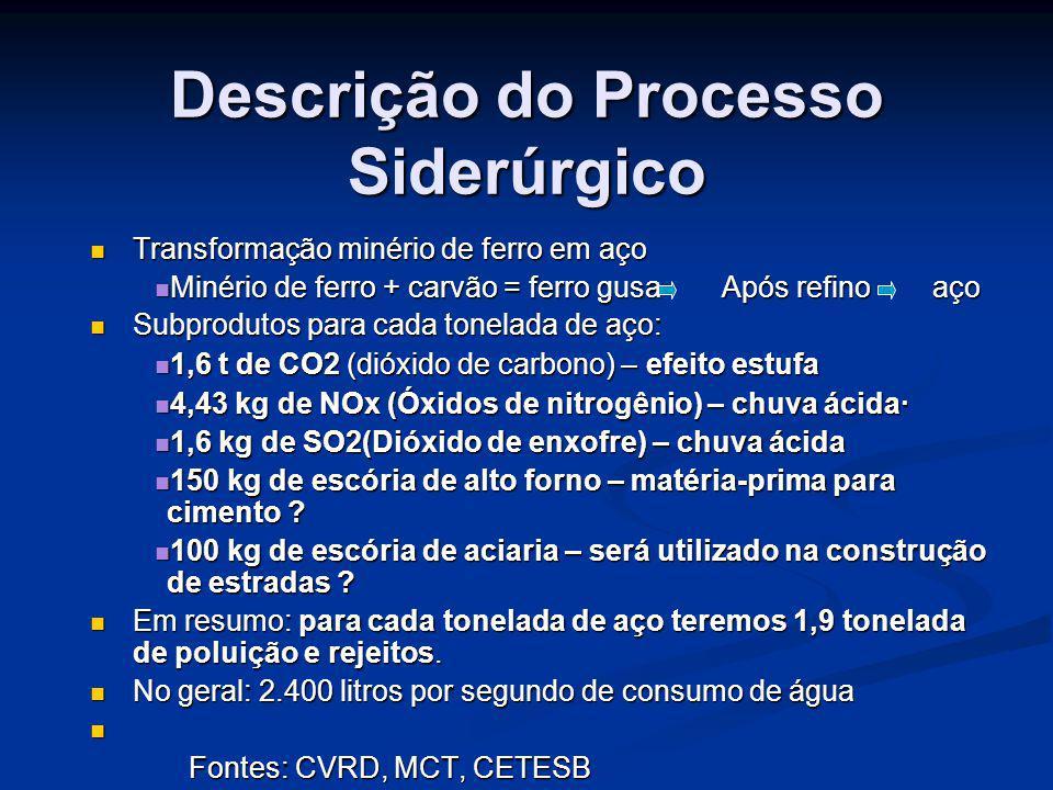 Descrição do Processo Siderúrgico