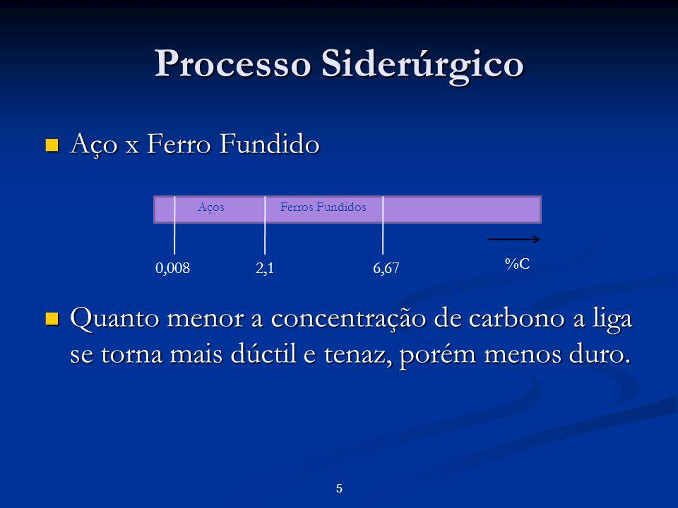 Processo Siderúrgico Aço x Ferro Fundido