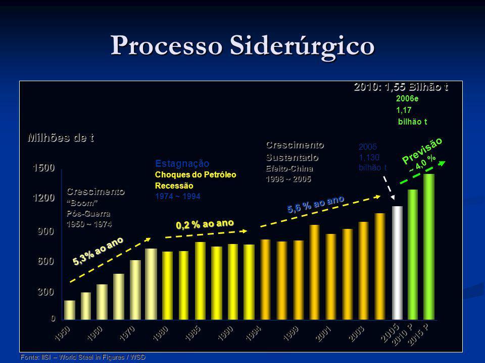 Processo Siderúrgico Milhões de t 2010: 1,55 Bilhão t Previsão 1500