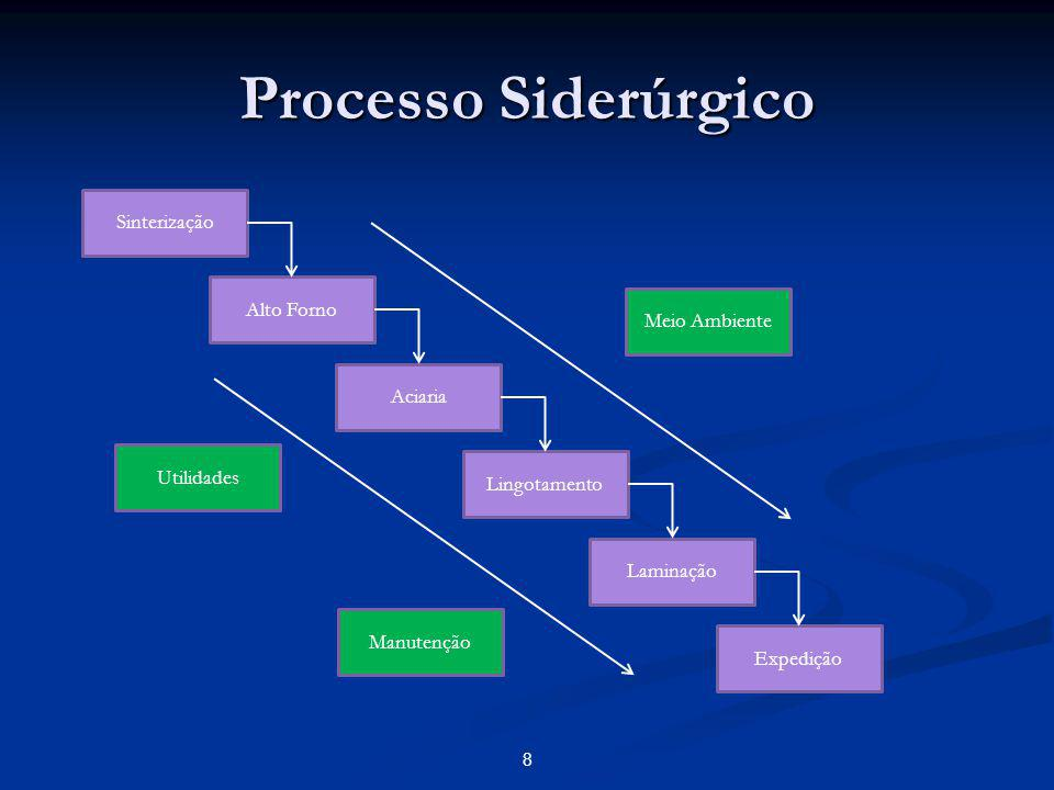 Processo Siderúrgico Sinterização Alto Forno Meio Ambiente Aciaria