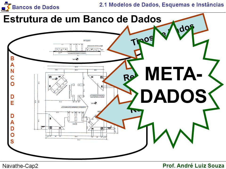 META- DADOS Estrutura de um Banco de Dados Tipos de Dados