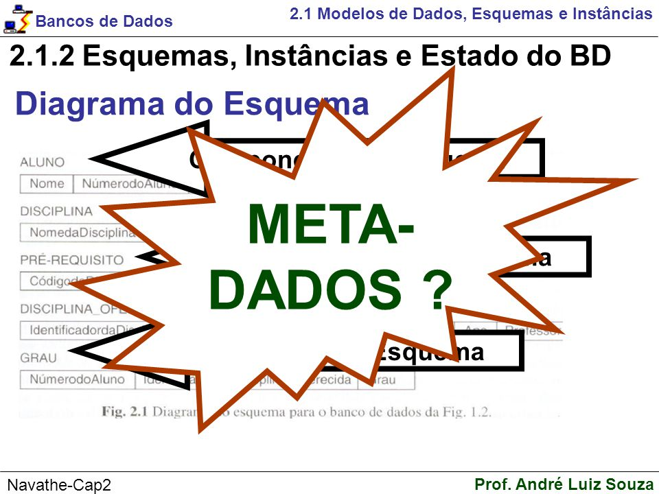 META- DADOS Diagrama do Esquema