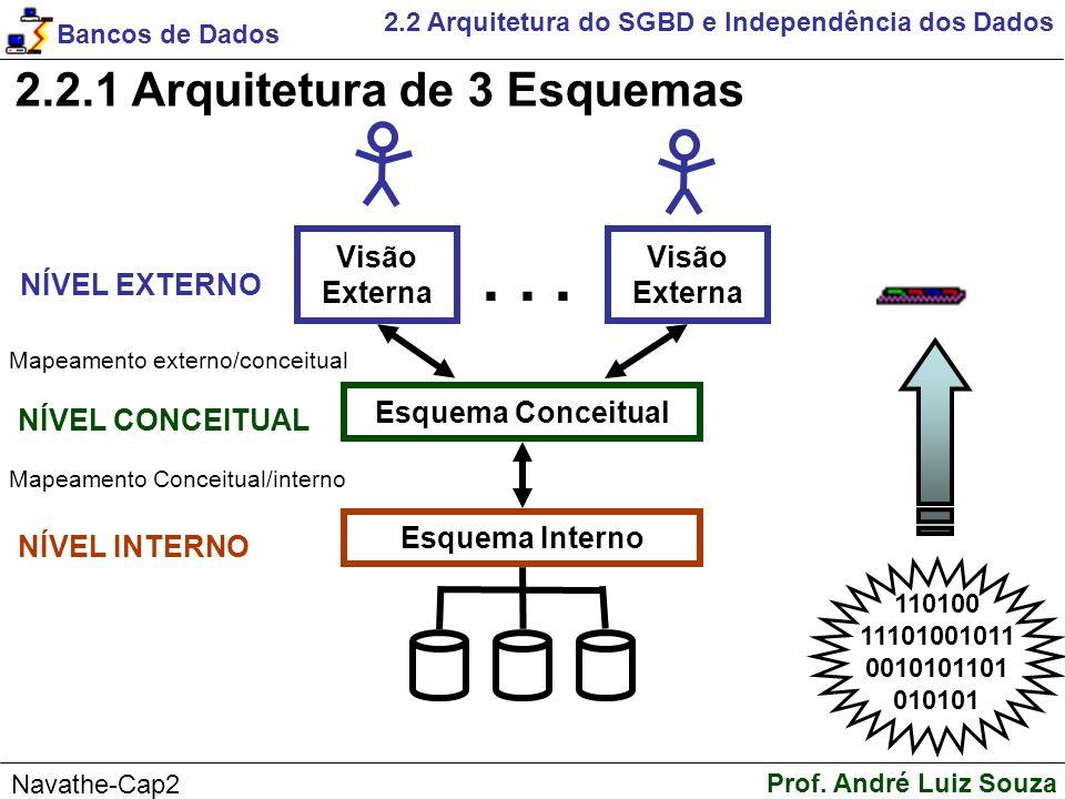 . . . 2.2.1 Arquitetura de 3 Esquemas Visão Externa NÍVEL EXTERNO