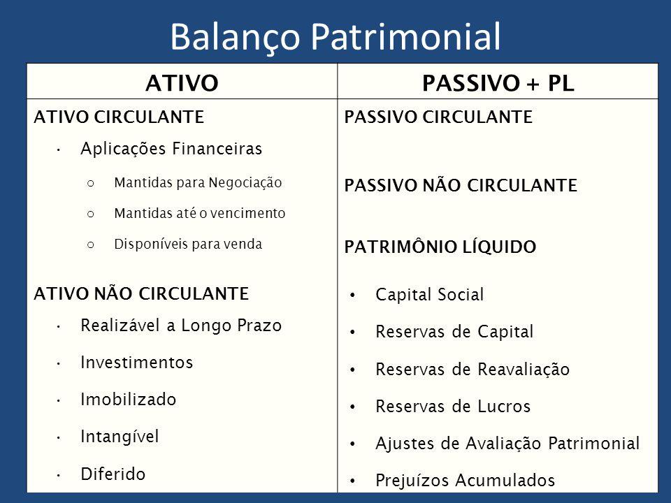Balanço Patrimonial ATIVO PASSIVO + PL ATIVO CIRCULANTE
