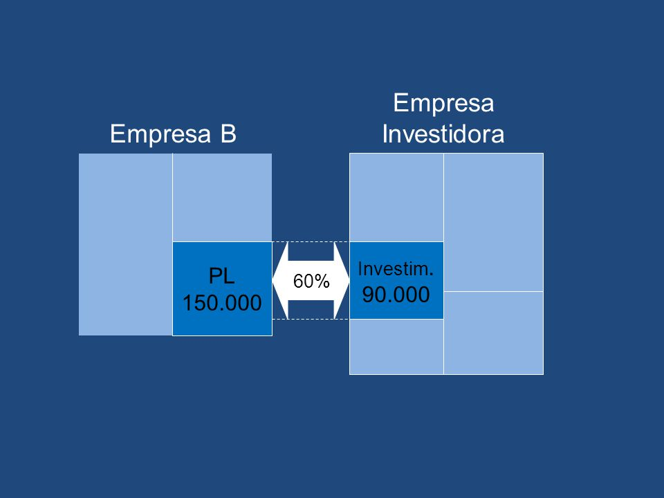 Empresa Investidora Empresa B PL 150.000 60% Investim. 90.000
