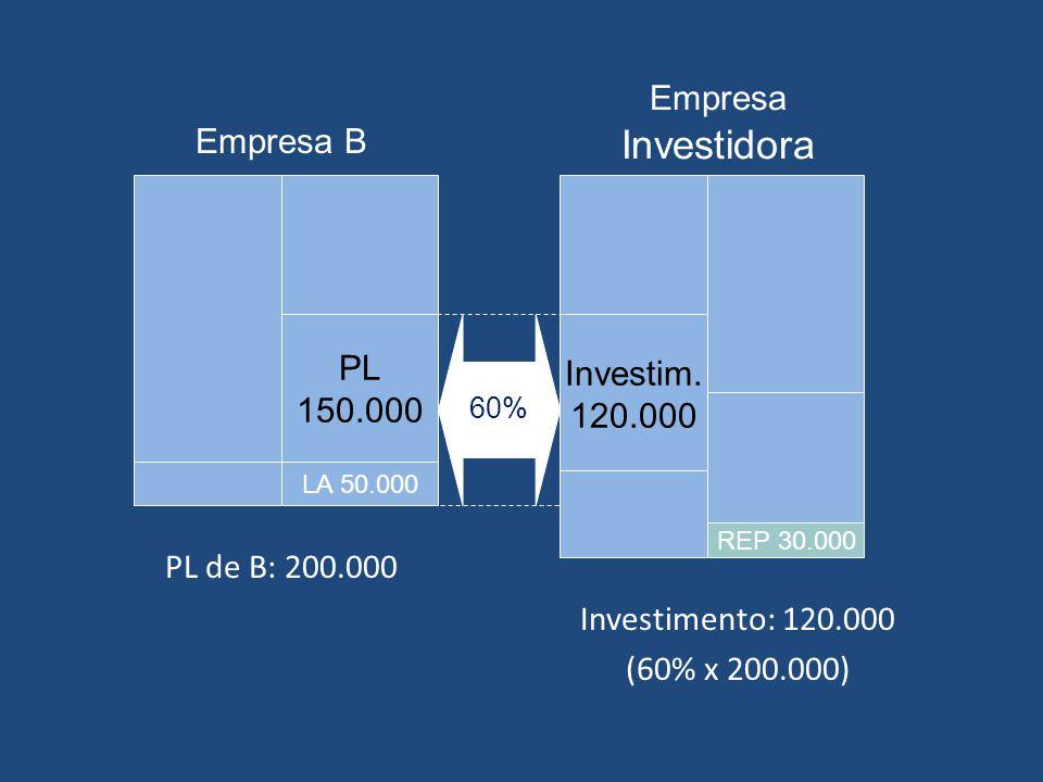 Empresa Investidora Empresa B PL Investim. 150.000 120.000