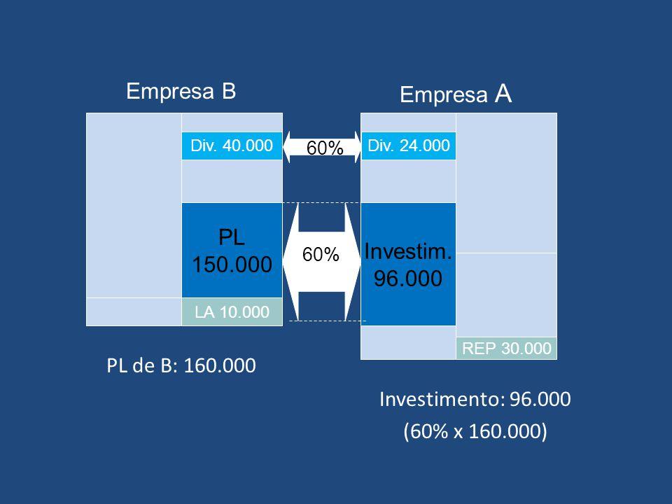 Empresa B Empresa A PL 150.000 Investim. 96.000 PL de B: 160.000