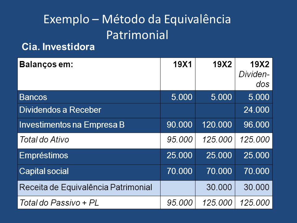 Exemplo – Método da Equivalência Patrimonial