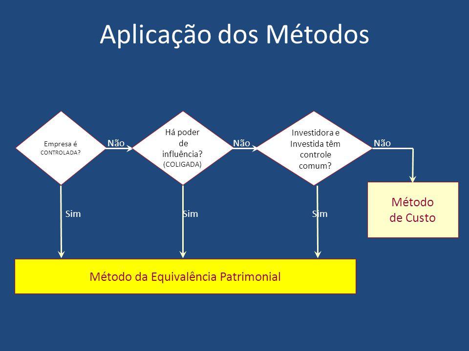 Aplicação dos Métodos Método de Custo