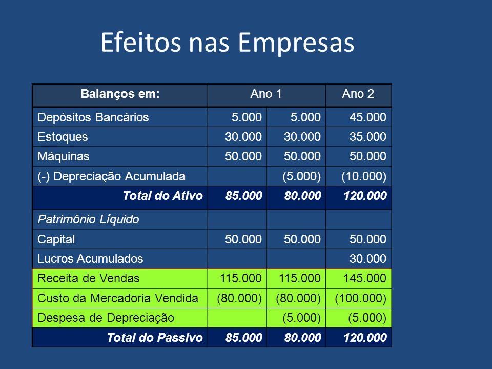 Efeitos nas Empresas Balanços em: Ano 1 Ano 2 Depósitos Bancários