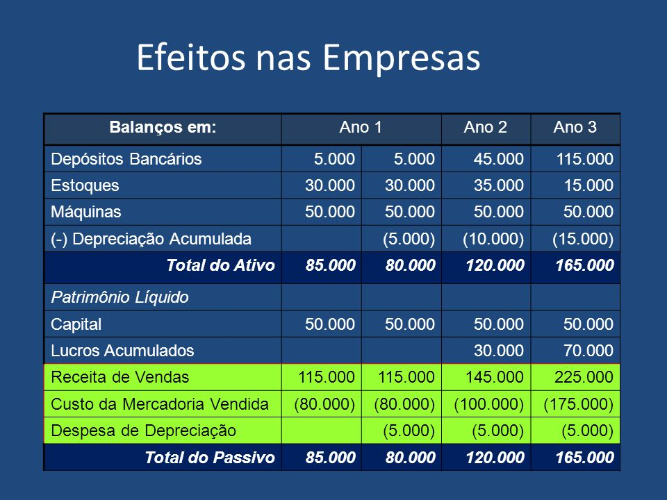 Efeitos nas Empresas Balanços em: Ano 1 Ano 2 Ano 3