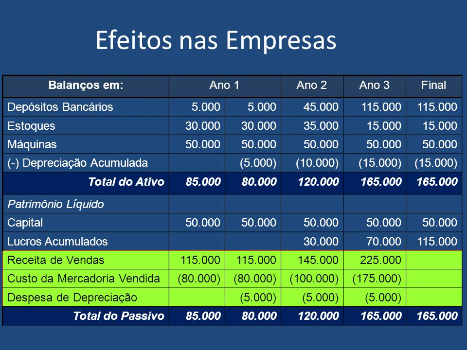 Efeitos nas Empresas Balanços em: Ano 1 Ano 2 Ano 3 Final