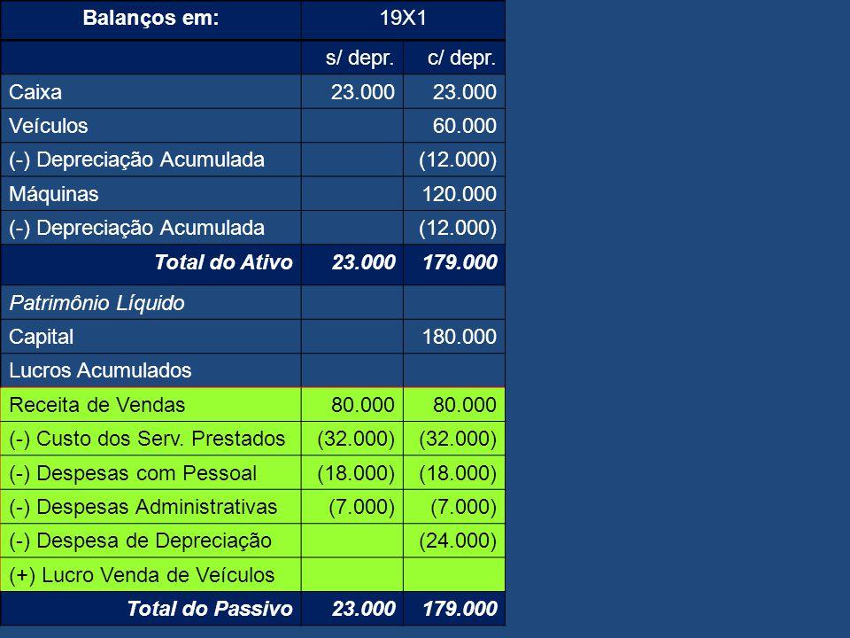 Balanços em: 19X1. s/ depr. c/ depr. Caixa. 23.000. Veículos. 60.000. (-) Depreciação Acumulada.