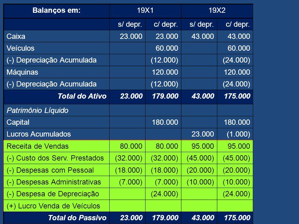 Balanços em: 19X1. 19X2. s/ depr. c/ depr. Caixa. 23.000. 43.000. Veículos. 60.000. (-) Depreciação Acumulada.