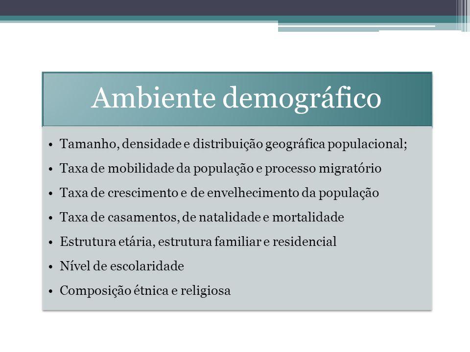 Ambiente demográfico Tamanho, densidade e distribuição geográfica populacional; Taxa de mobilidade da população e processo migratório.