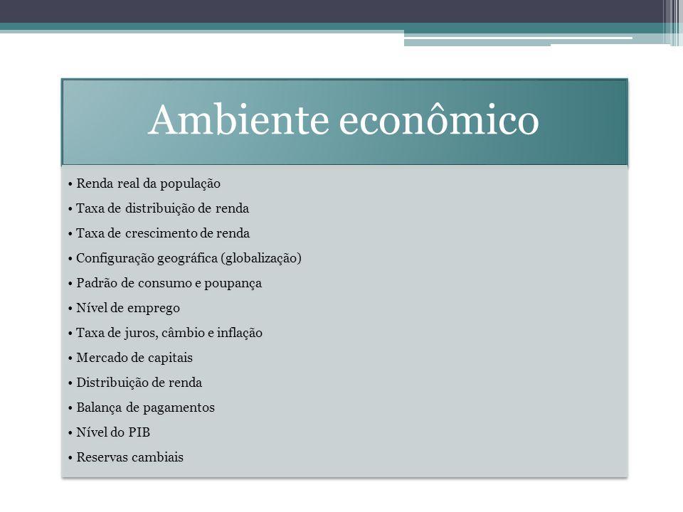 Ambiente econômico Renda real da população