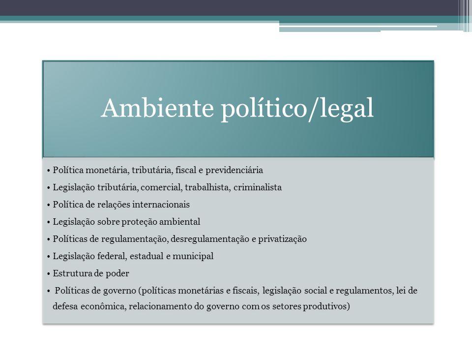Ambiente político/legal