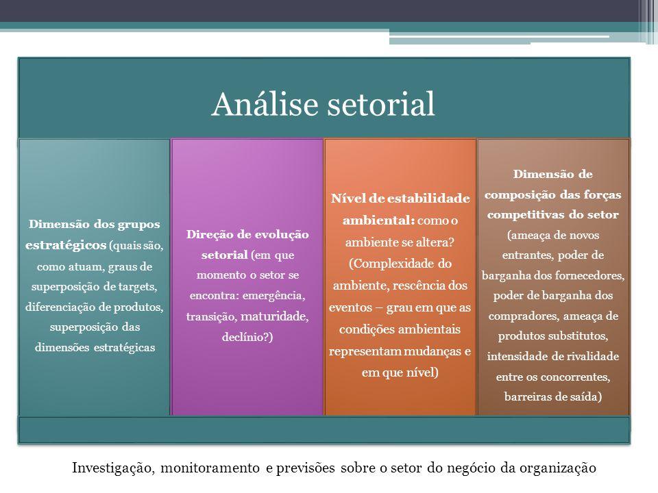 Análise setorial