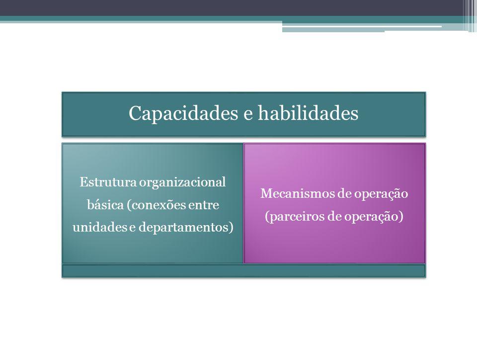 Capacidades e habilidades