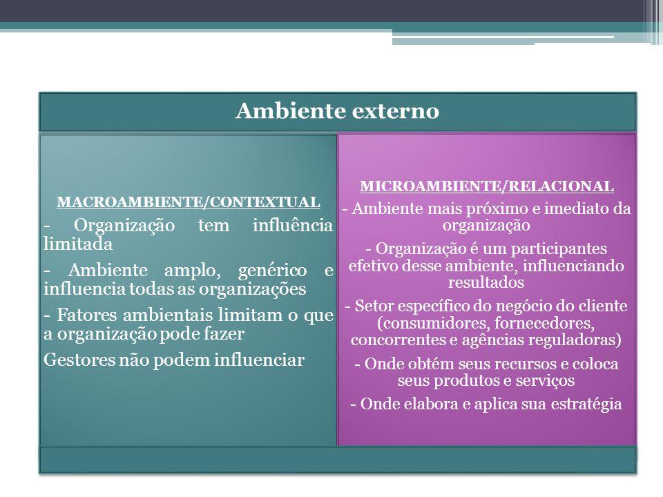 MACROAMBIENTE/CONTEXTUAL MICROAMBIENTE/RELACIONAL