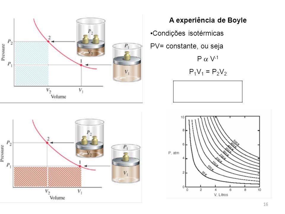A experiência de Boyle Condições isotérmicas PV= constante, ou seja P  V-1 P1V1 = P2V2