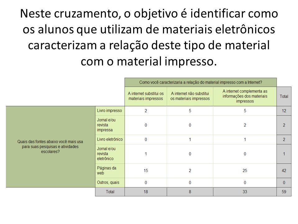 Neste cruzamento, o objetivo é identificar como os alunos que utilizam de materiais eletrônicos caracterizam a relação deste tipo de material com o material impresso.