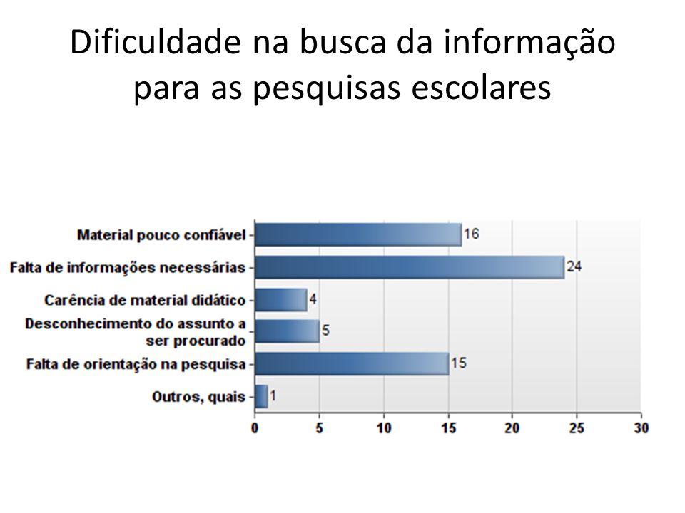 Dificuldade na busca da informação para as pesquisas escolares